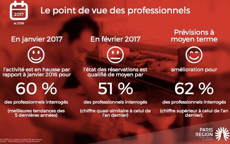 Baromètre tourisme 2017 en IdF