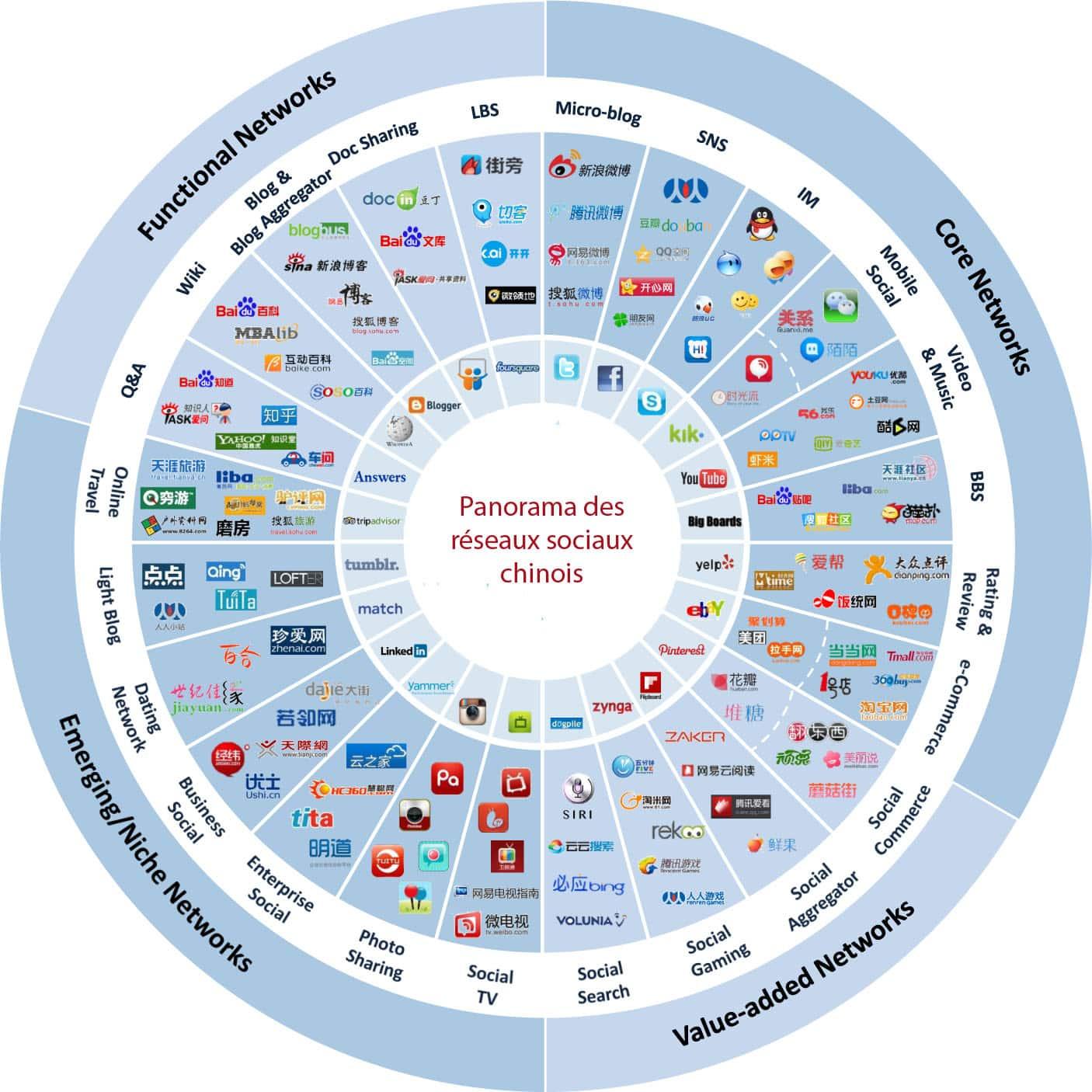 panorama réseaux sociaux chinois