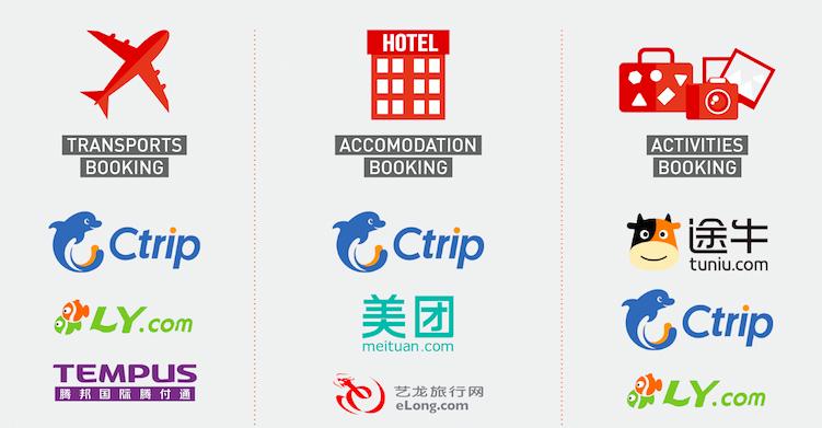 China top 3 OTA