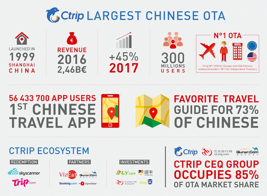 Infographie-Ctrip-OTA-Chine