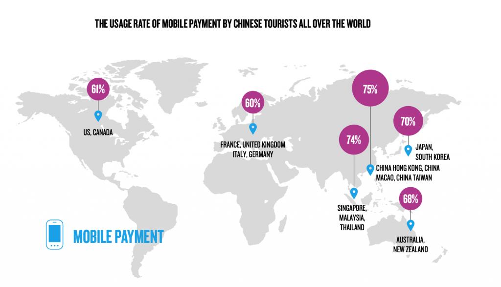 L'usage des paiements mobiles par les touristes chinois à travers le monde