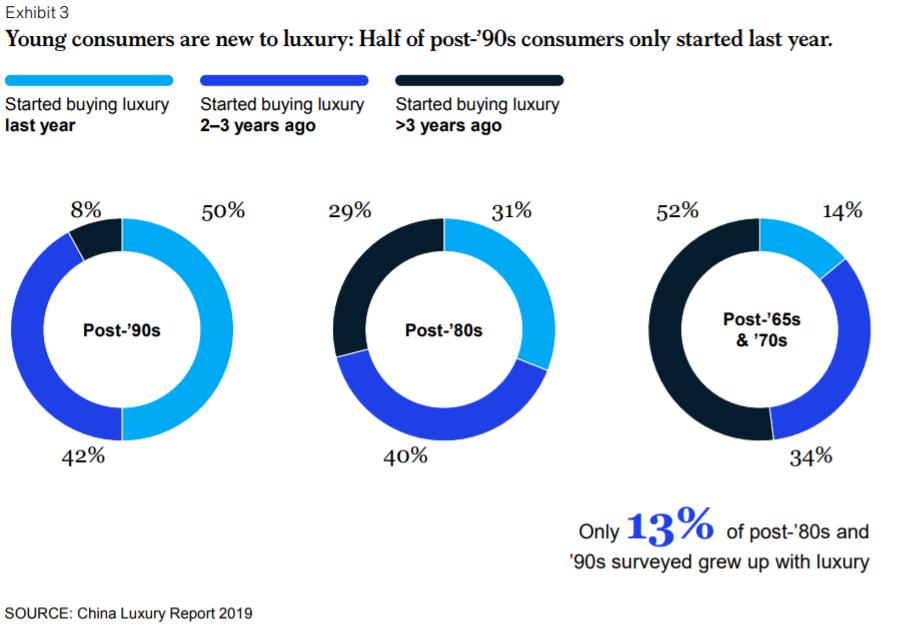 La Gen. Z et les Millennials chinois boostent l'industrie du luxe en Chine